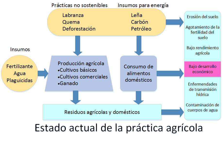 EDN 134 Figure 5a Spanish
