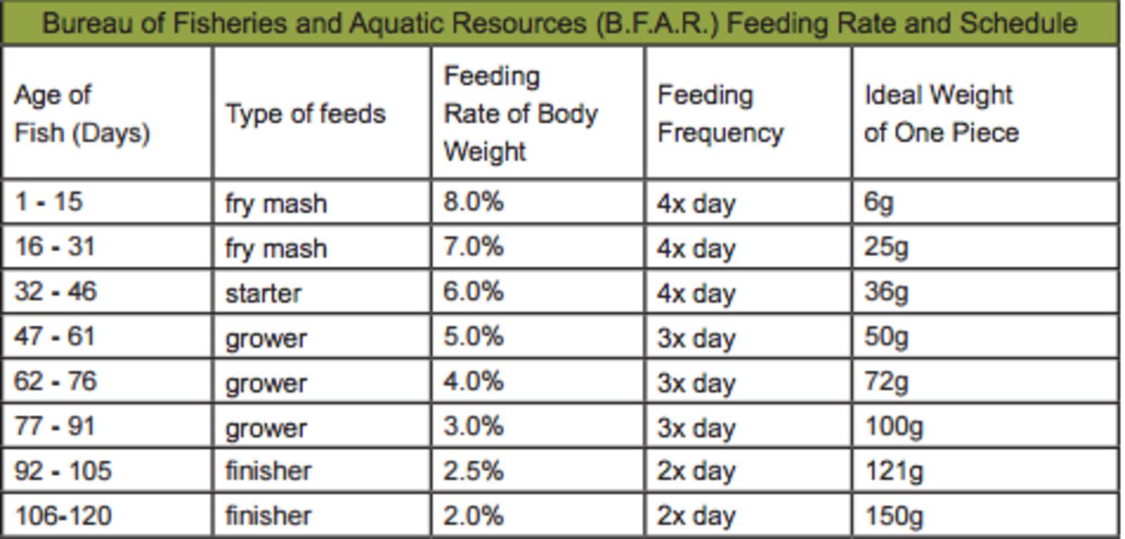 Farm feed fish chart2 for Fish feeding chart