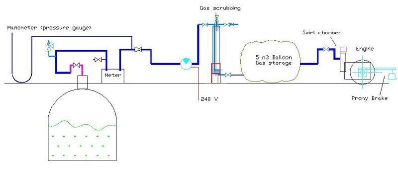 Running a Diesel Engine on Biogas | ECHOcommunity org