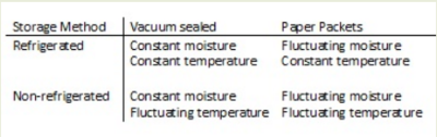 Vacuum Sealing vs. Refrigeration chart 1