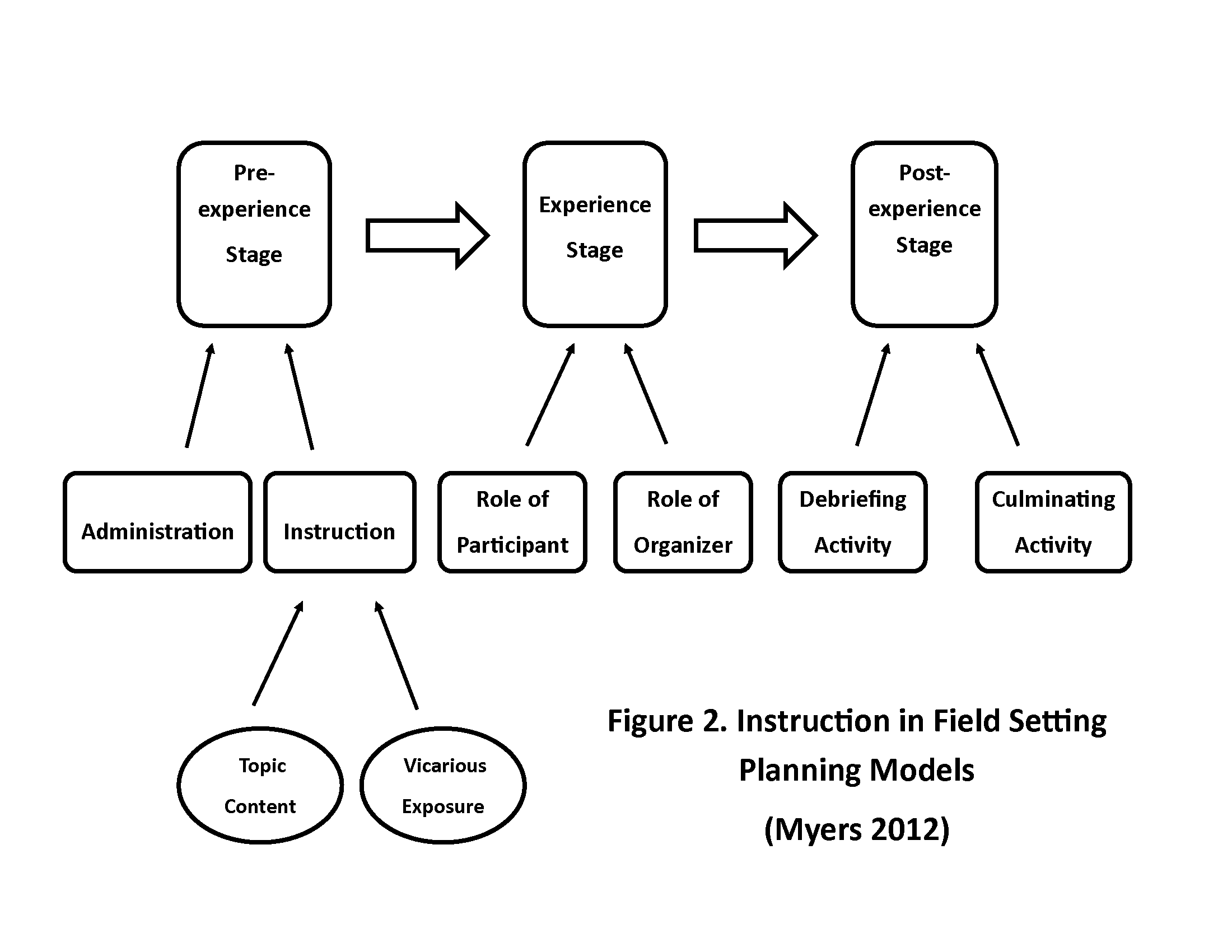 ECHO Summary - MEAS Technical Note: Teaching In Field Settings - Figure 2