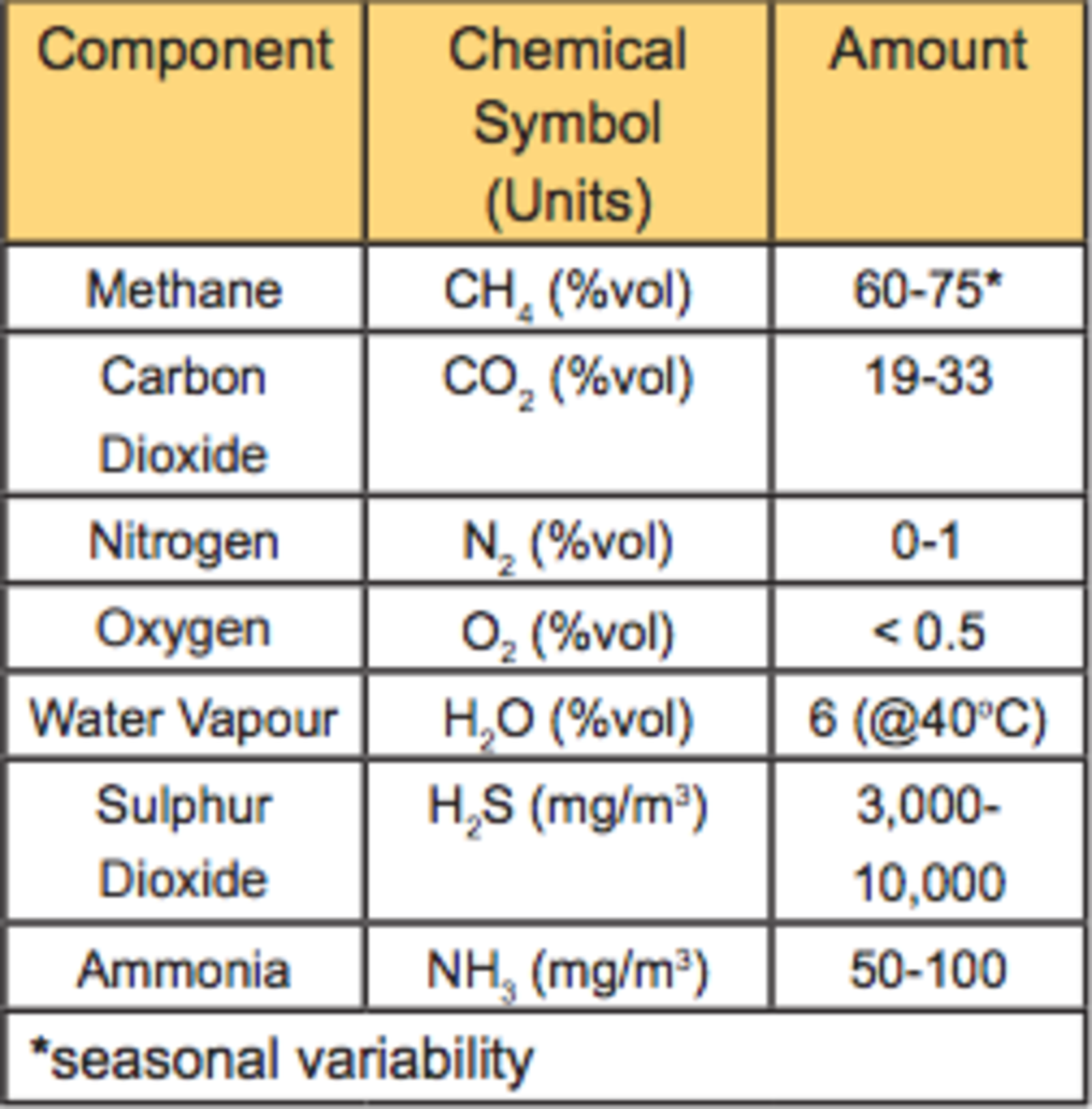 Running A Diesel Engine On Biogas Table 1 Echocommunity