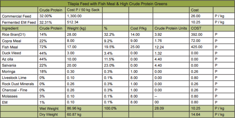 Farm Feed Fish chart3