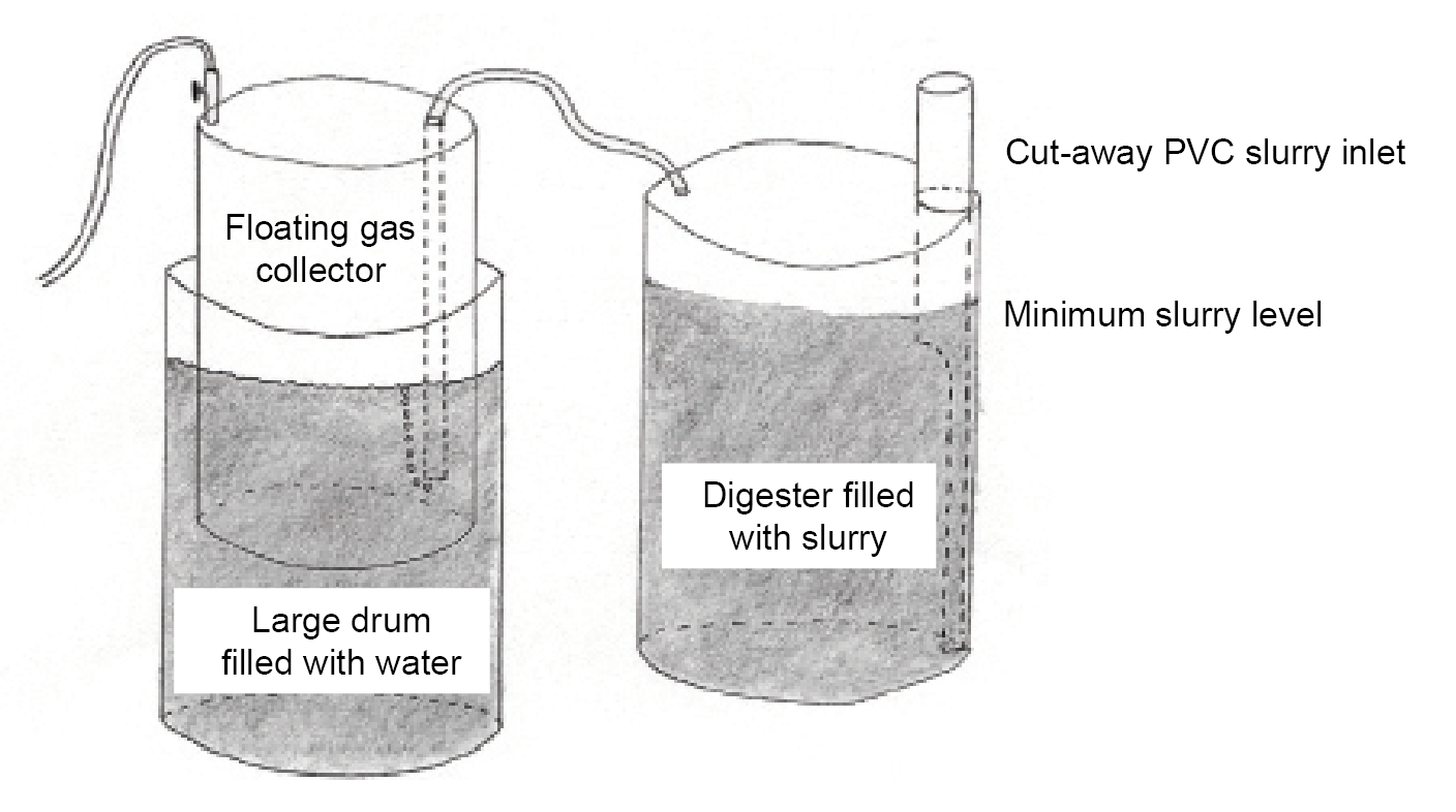 Methane Digester Biogas Diagram In Hindi Plant Anaerobic This Floating Drum Collector Can Be Adapted To Work With Other Models