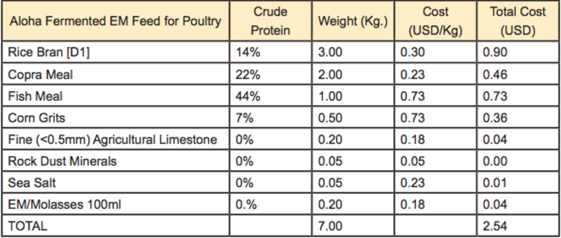 Chicken Feed table1