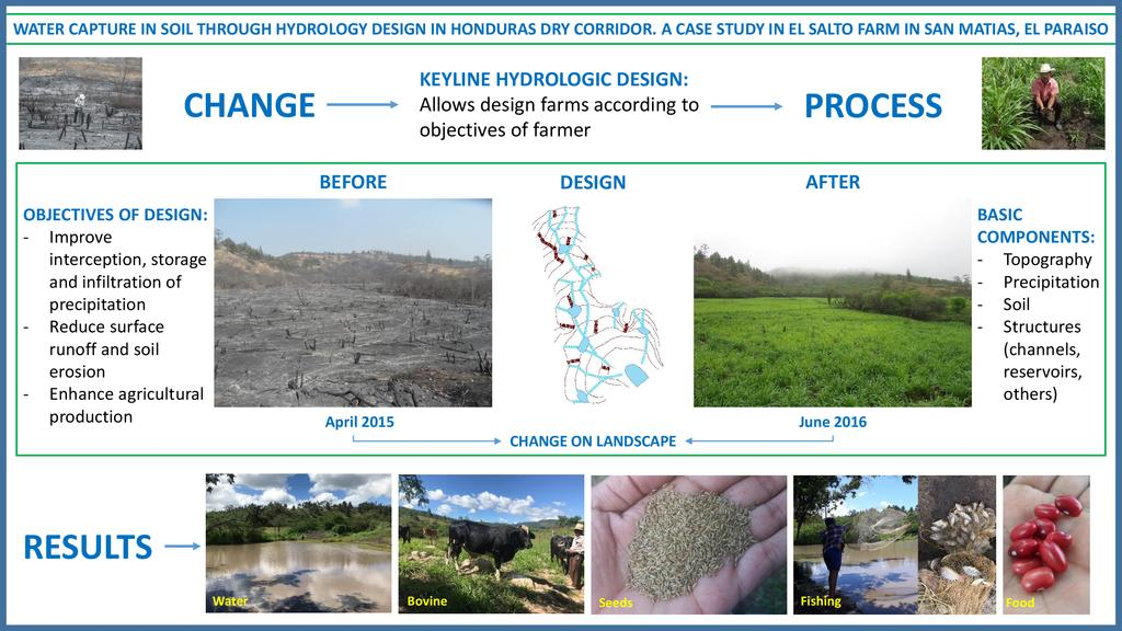 Water capture in soil through hydrology design in Honduras' dry corridor: A case study in El Salto farm in San Matias, El Paraiso